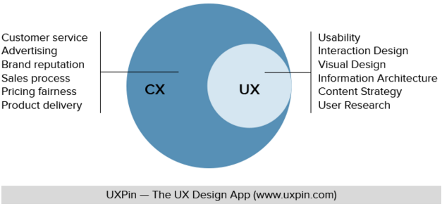 The Difference between the User Experience and the Customer Experience