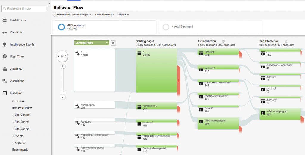 Crazy Egg Google Analytics Behavior Flow